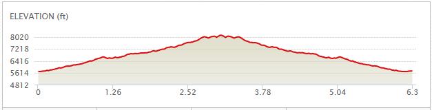 Grandeur Peak - elevation profile